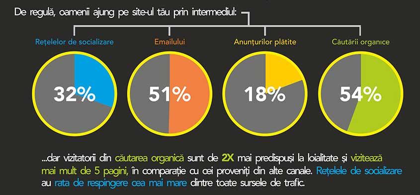 Cresterea traficului pe site: diferite canale de marketing
